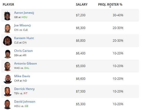 Draftkings Projected Roster Percentage Week 7 2020 Fantasypros